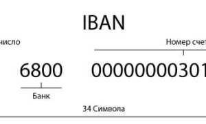 Що означає IBAN-код ПриватБанку