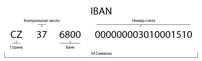 iban код
